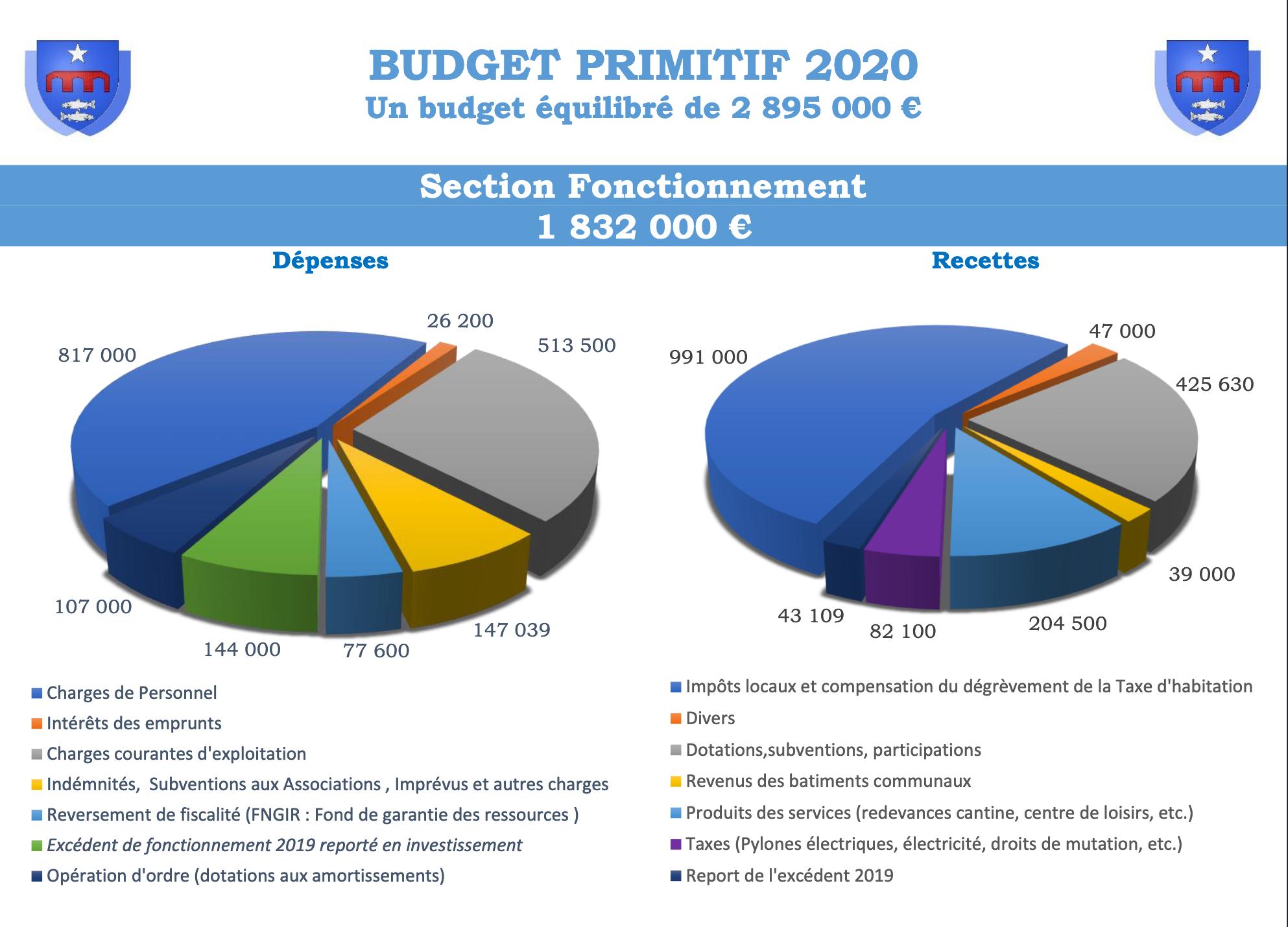 Visuel du budget primitif 2020